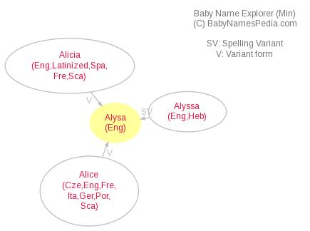 Baby Name Explorer for Alysa