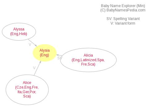 Baby Name Explorer for Alysia