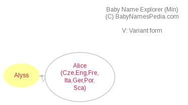 Baby Name Explorer for Alyss