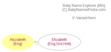 Baby Name Explorer for Alyzabeth