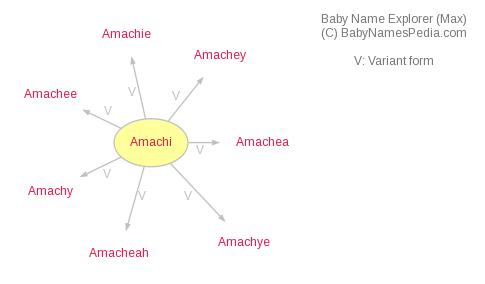 Baby Name Explorer for Amachi