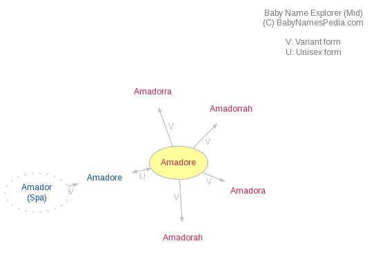 Baby Name Explorer for Amadore