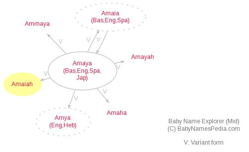 Baby Name Explorer for Amaiah