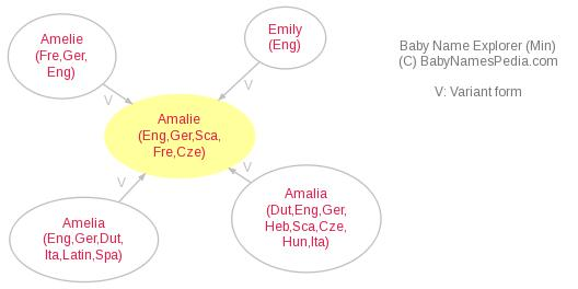 Baby Name Explorer for Amalie