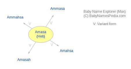 Baby Name Explorer for Amasa