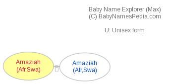 Baby Name Explorer for Amaziah