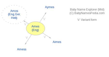 Baby Name Explorer for Ames