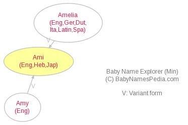 Baby Name Explorer for Ami