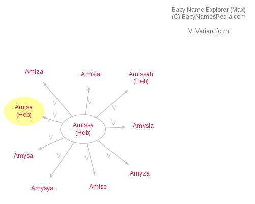 Baby Name Explorer for Amisa