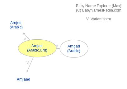 Baby Name Explorer for Amjad