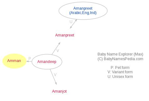 Baby Name Explorer for Amman