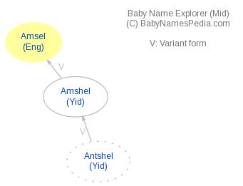 Baby Name Explorer for Amsel