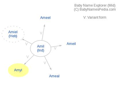 Baby Name Explorer for Amyl