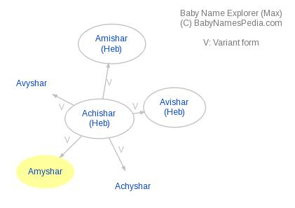 Baby Name Explorer for Amyshar