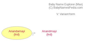 Baby Name Explorer for Anandamayi