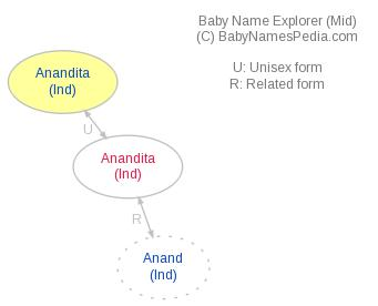 Baby Name Explorer for Anandita