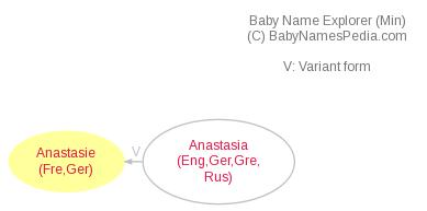 Baby Name Explorer for Anastasie