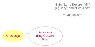 Baby Name Explorer for Anastasija