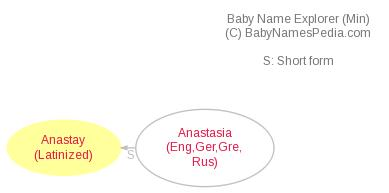 Baby Name Explorer for Anastay