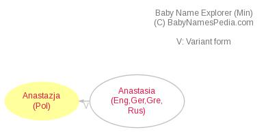 Baby Name Explorer for Anastazja