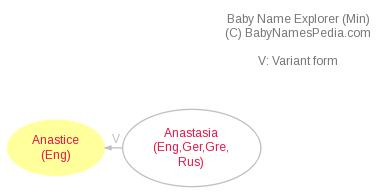 Baby Name Explorer for Anastice