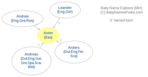 Baby Name Explorer for Ander
