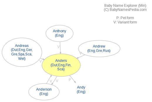 Baby Name Explorer for Anders