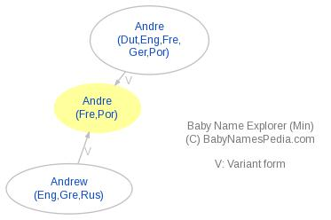 Baby Name Explorer for André