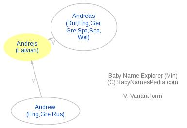 Baby Name Explorer for Andrejs