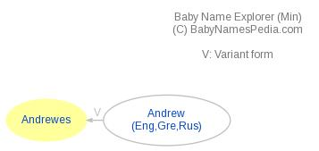 Baby Name Explorer for Andrewes