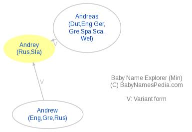 Baby Name Explorer for Andrey