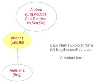 Baby Name Explorer for Andrina