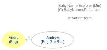 Baby Name Explorer for Andru