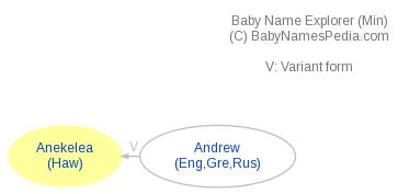 Baby Name Explorer for Anekelea