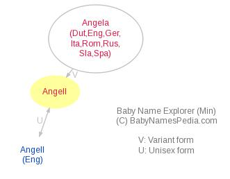 Baby Name Explorer for Angell