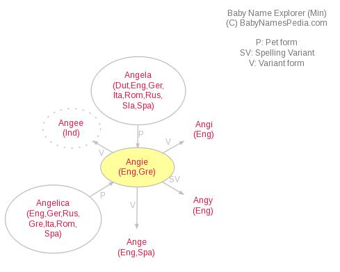 Baby Name Explorer for Angie