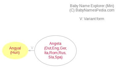 Baby Name Explorer for Angyal
