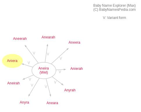 Baby Name Explorer for Aniera