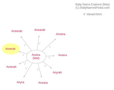 Baby Name Explorer for Anierah