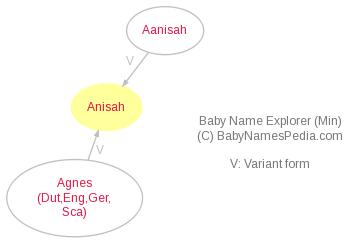Baby Name Explorer for Anisah