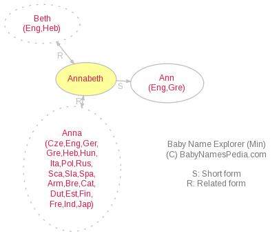Baby Name Explorer for Annabeth