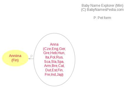 Baby Name Explorer for Anniina