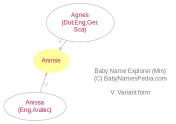 Baby Name Explorer for Annise