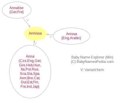 Baby Name Explorer for Annissa