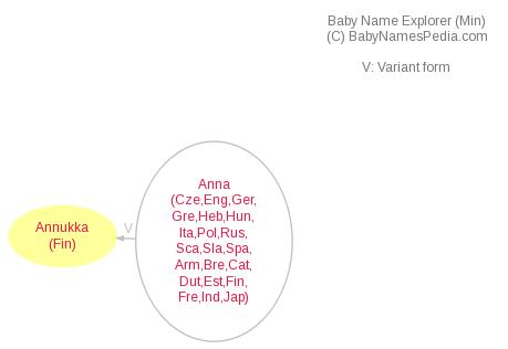 Baby Name Explorer for Annukka