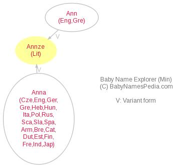 Baby Name Explorer for Annze