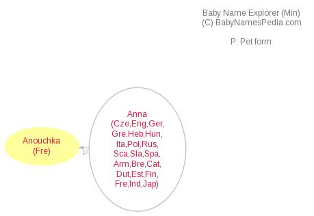 Baby Name Explorer for Anouchka