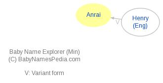 Baby Name Explorer for Anrai