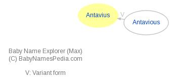 Baby Name Explorer for Antavius