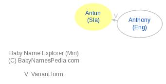 Baby Name Explorer for Antun